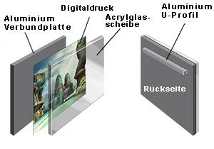 Aufbau Acrylglas